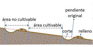 La Conservación Del Suelos Prácticas Mecánicas O