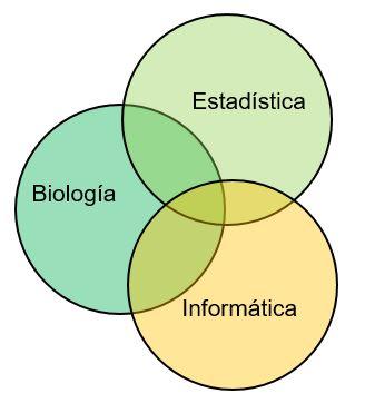 Bioestadística, bioinformática y agricultura