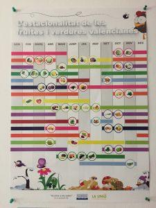 Estacionalidad de las frutas y verduras valencianas