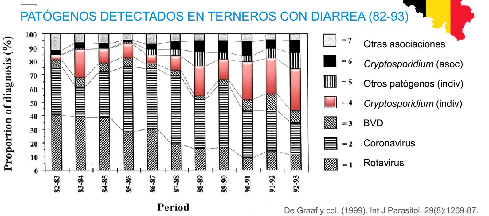 Los patógenos más frecuentes en terneros con diarrea